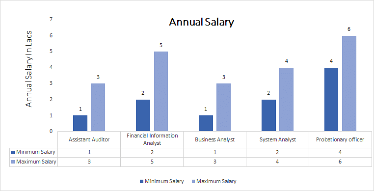 Bachelor of Commerce [B.Com] (Information Technology annual salary